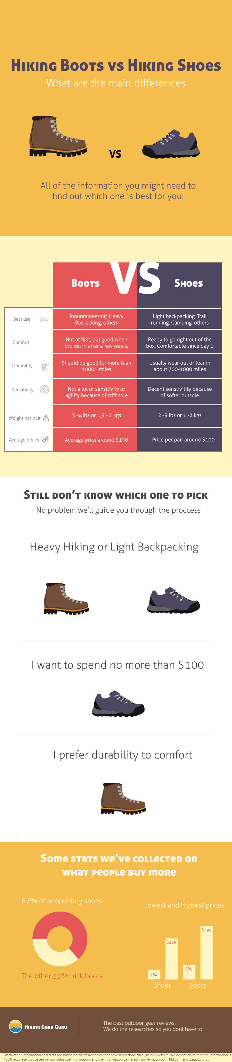 Hiking Boots or Hiking shoes differences and features